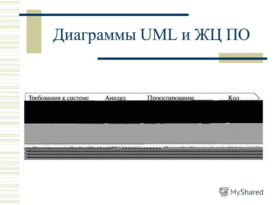 Диаграммы UML и ЖЦ ПО
