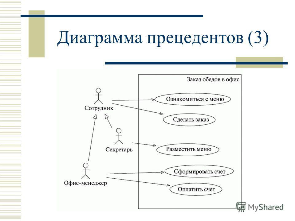 Диаграмма прецедентов (3)