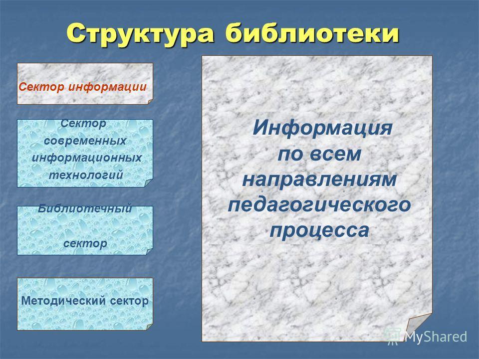 Структура библиотеки Методический сектор Сектор информации Сектор современных информационных технологий Библиотечный сектор Информация по всем направлениям педагогического процесса
