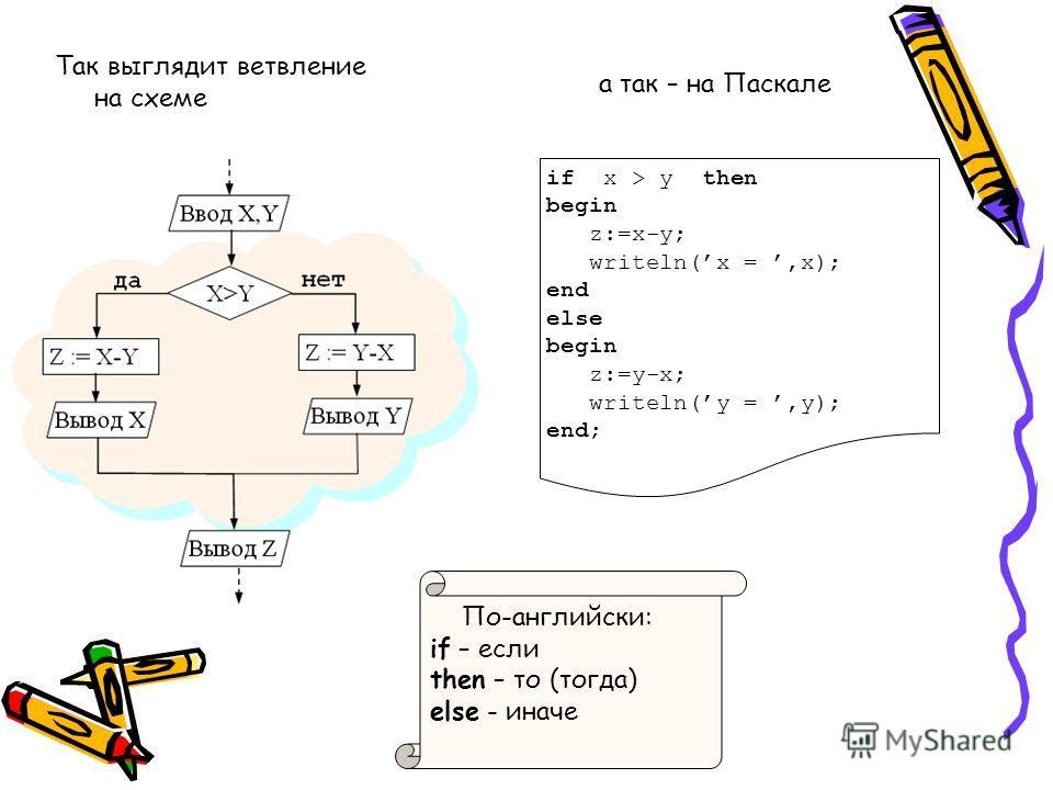 Так выглядит ветвление на схеме а так – на Паскале if x > y then begin z:=x-y; writeln(x =,x); end else begin z:=y-x; writeln(y =,y); end; По-английски: if – если then – то (тогда) else - иначе