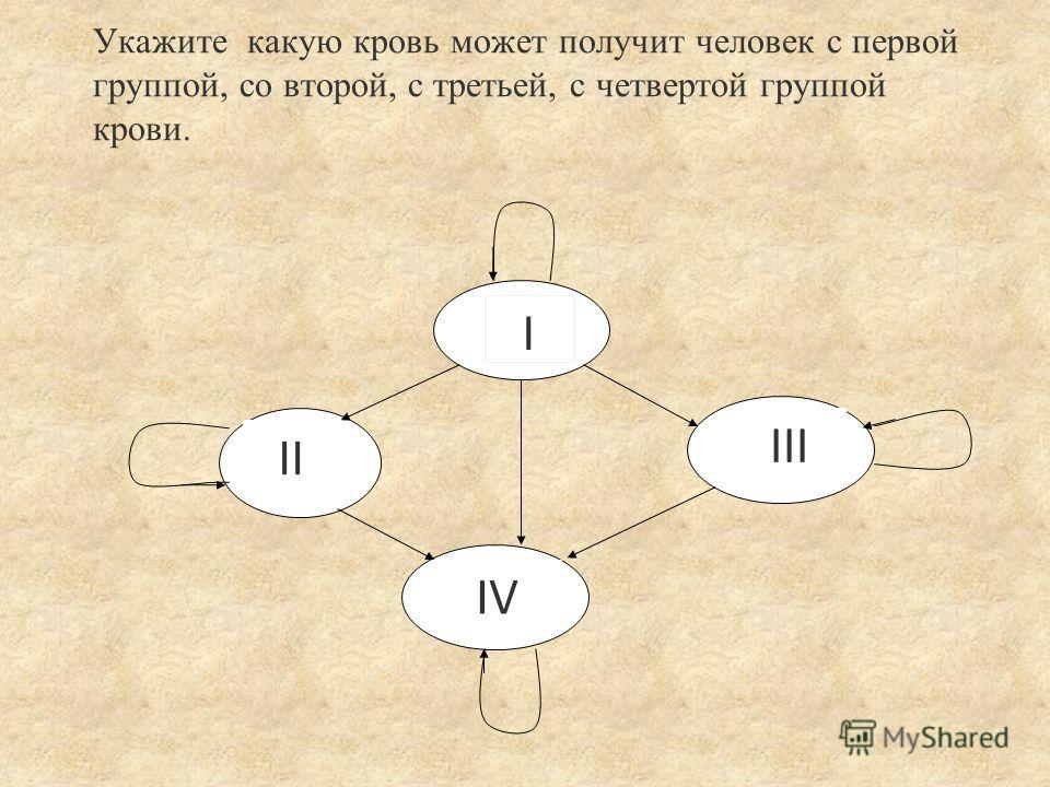 Укажите какую кровь может получит человек с первой группой, со второй, с третьей, с четвертой группой крови. I IV III II