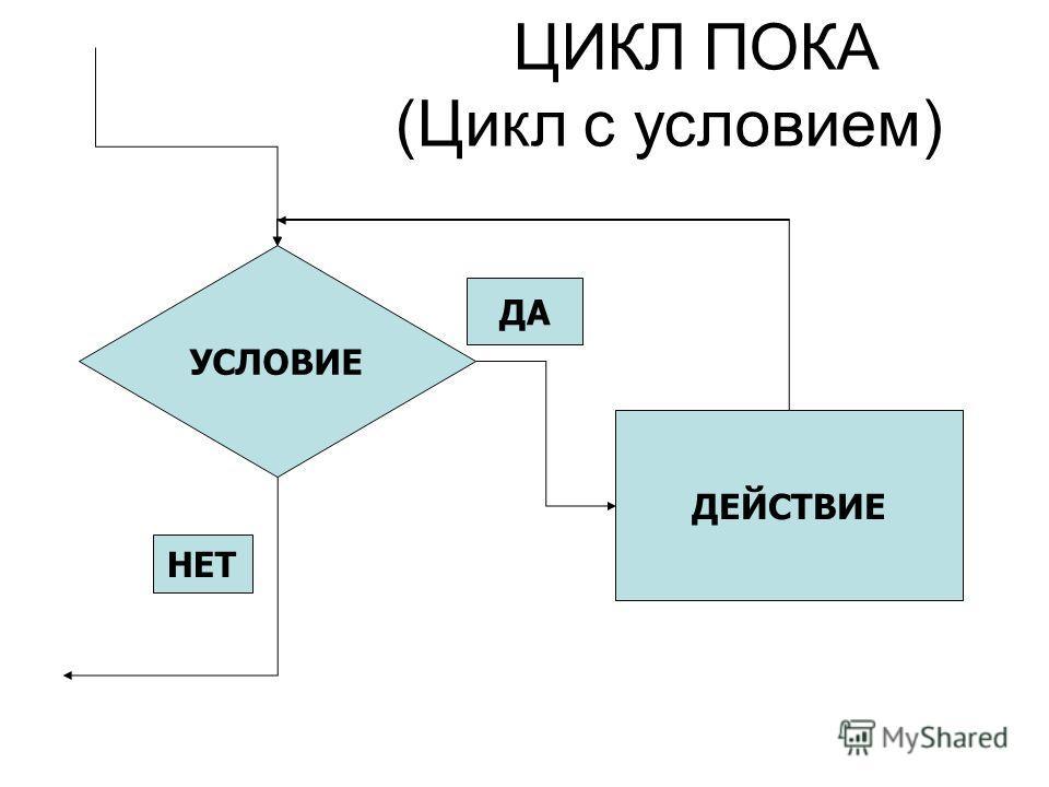УСЛОВИЕ ДЕЙСТВИЕ НЕТ ДА ЦИКЛ ПОКА (Цикл с условием)