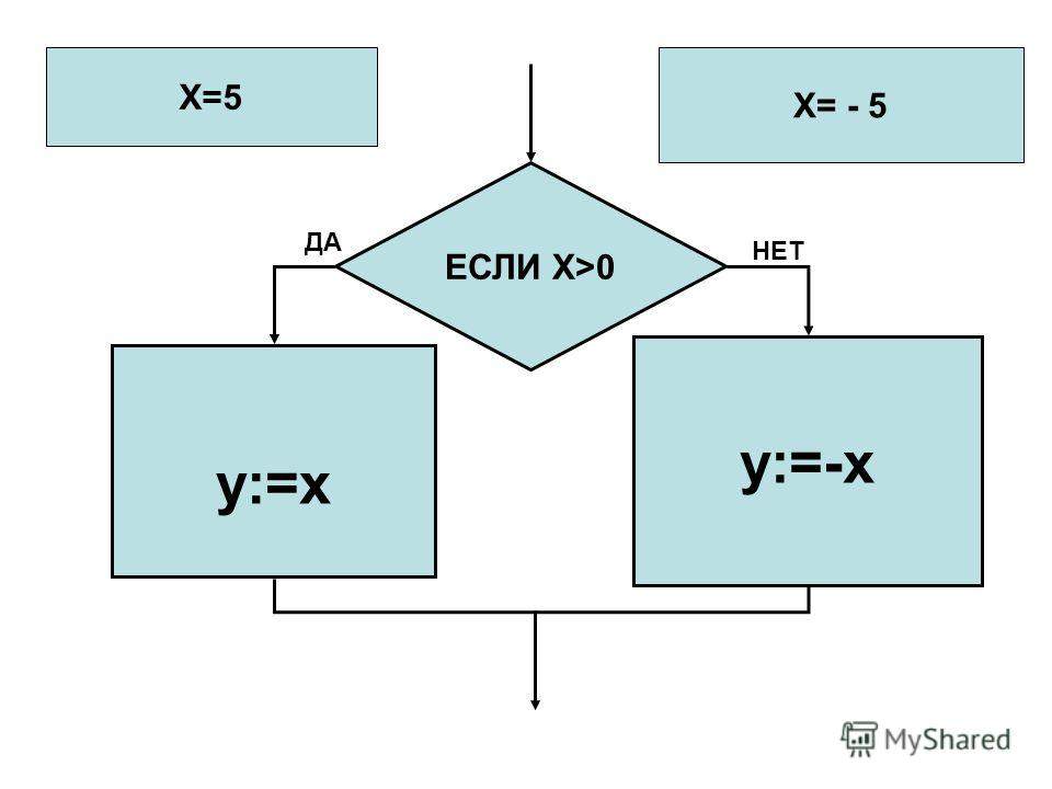 ЕСЛИ X>0 у:=х у:=-х X=5 X= - 5 ДА НЕТ