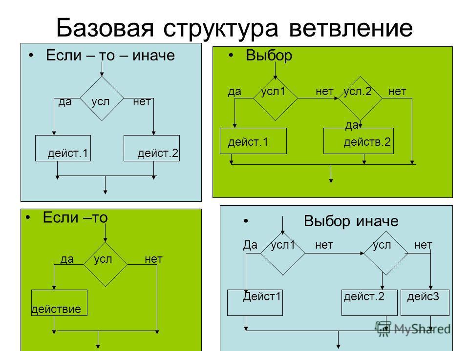 Базовая структура ветвление Если – то – иначе да усл нет дейст.1 дейст.2 Выбор да усл1 нет усл.2 нет да дейст.1 действ.2 Если –то да усл нет действие Выбор иначе Да усл1 нет усл нет Дейст1 дейст.2 дейс3