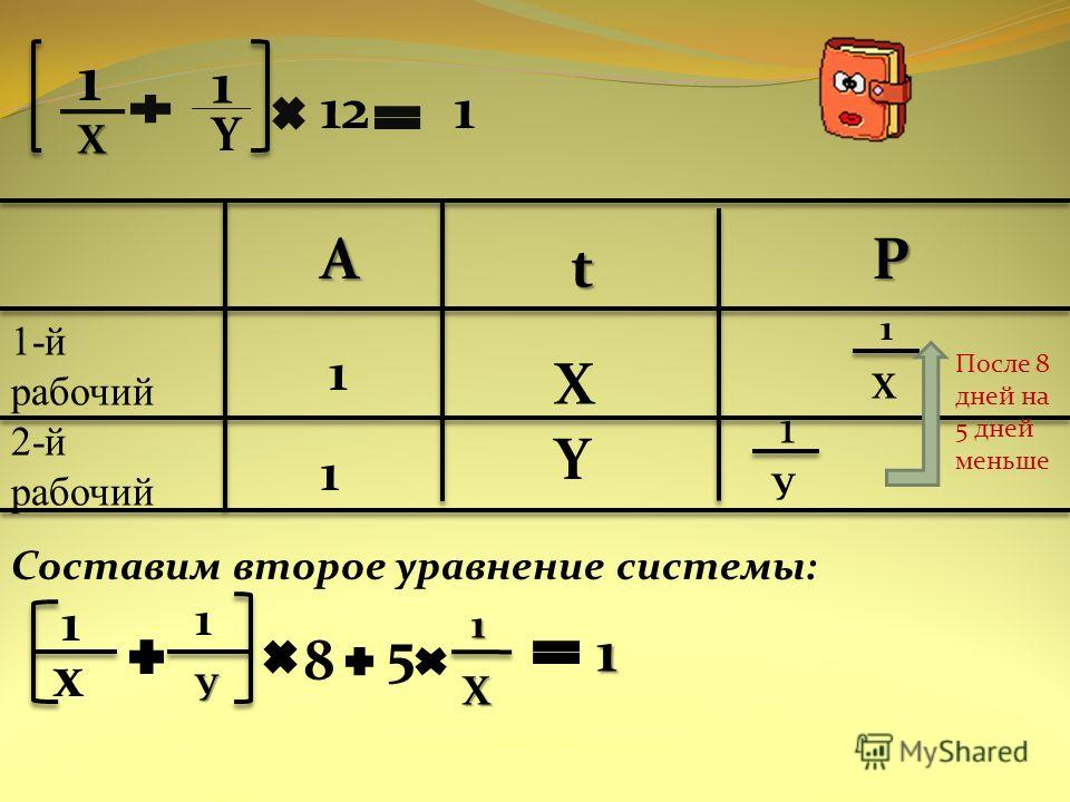 1 1 Y 121 1-й рабочий 2-й рабочий А t P 1 1 X Y 1 Х 1 У После 8 дней на 5 дней меньше Составим второе уравнение системы: 1 х 1 У 8 5 Х 1 Х 1