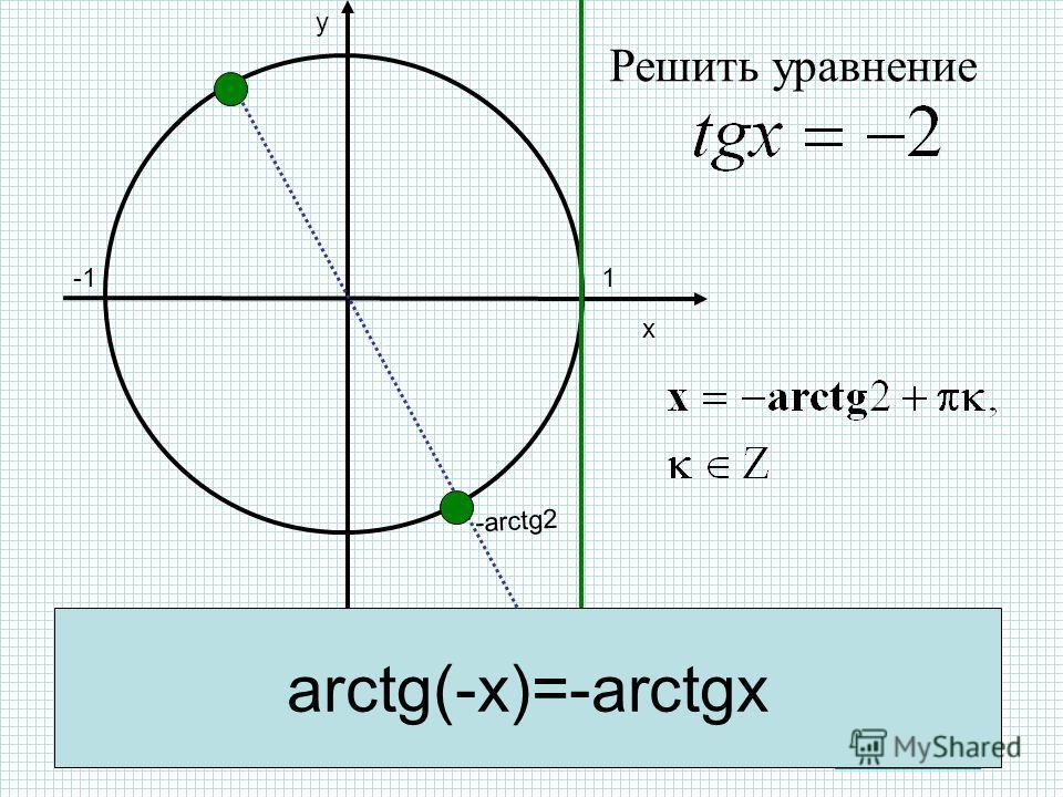 х y 1 -arctg2 Оглавление -2 arctg(-x)=-arctgx Решить уравнение