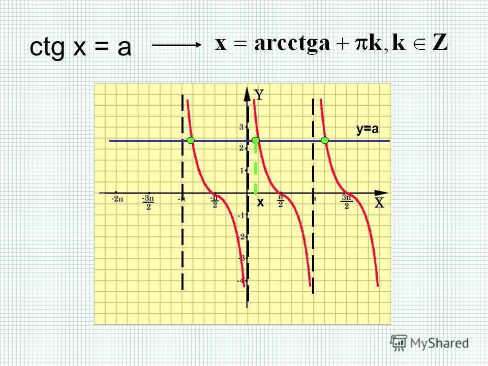 ctg x = a y=a x