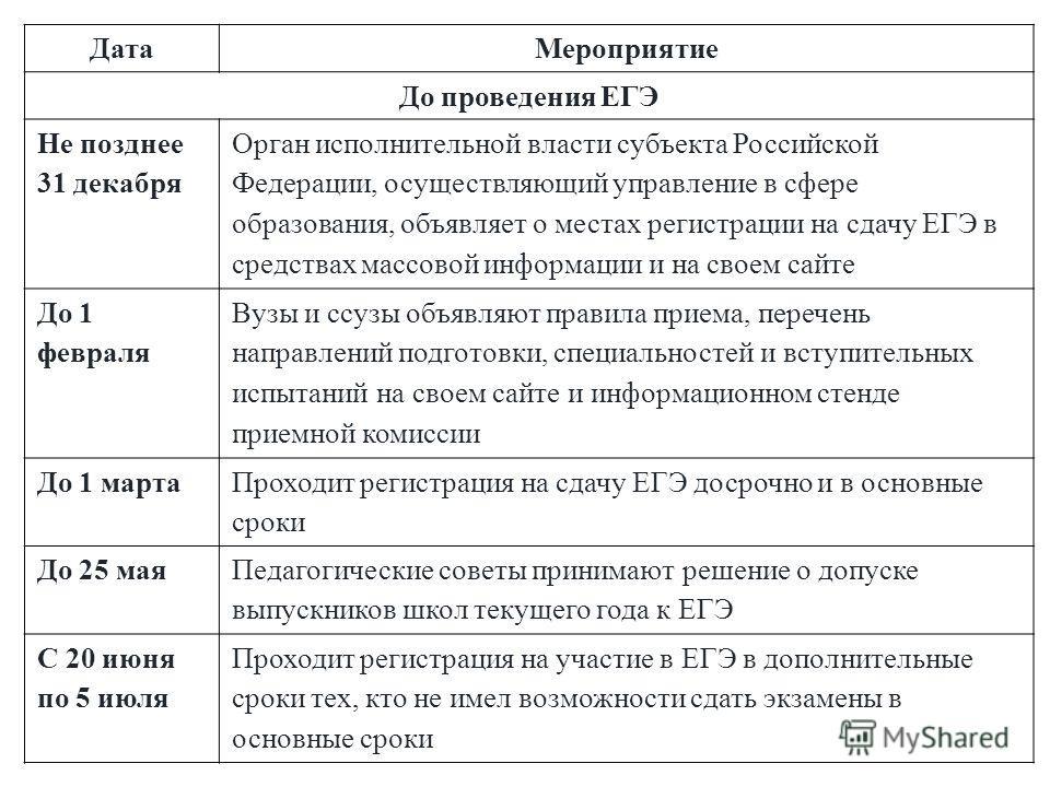 ДатаМероприятие До проведения ЕГЭ Не позднее 31 декабря Орган исполнительной власти субъекта Российской Федерации, осуществляющий управление в сфере образования, объявляет о местах регистрации на сдачу ЕГЭ в средствах массовой информации и на своем с