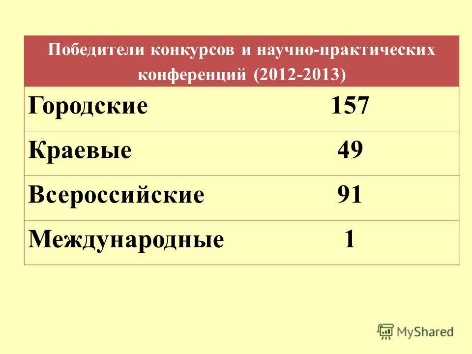 Победители конкурсов и научно-практических конференций (2012-2013) Городские157 Краевые49 Всероссийские91 Международные1