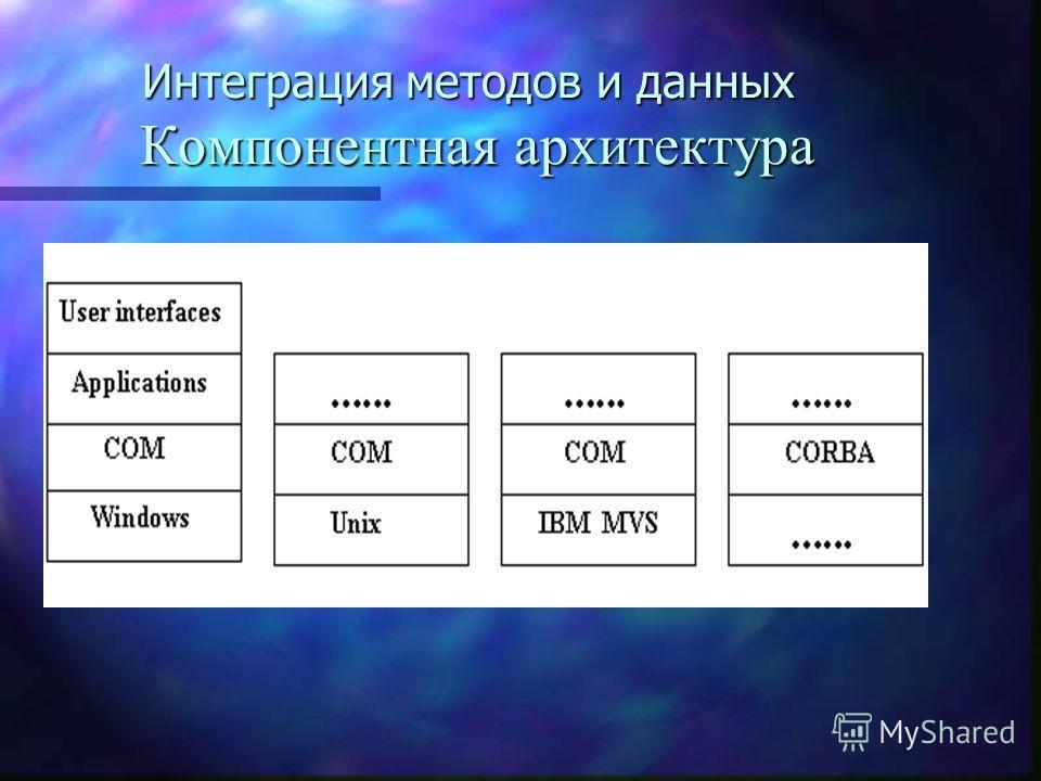 Интеграция методов и данных Компонентная архитектура