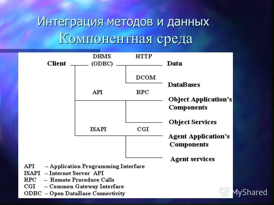 Интеграция методов и данных Компонентная среда