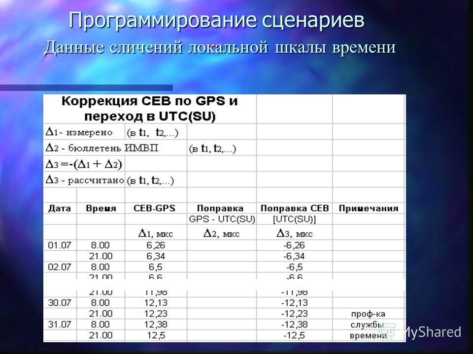 Программирование сценариев Данные сличений локальной шкалы времени