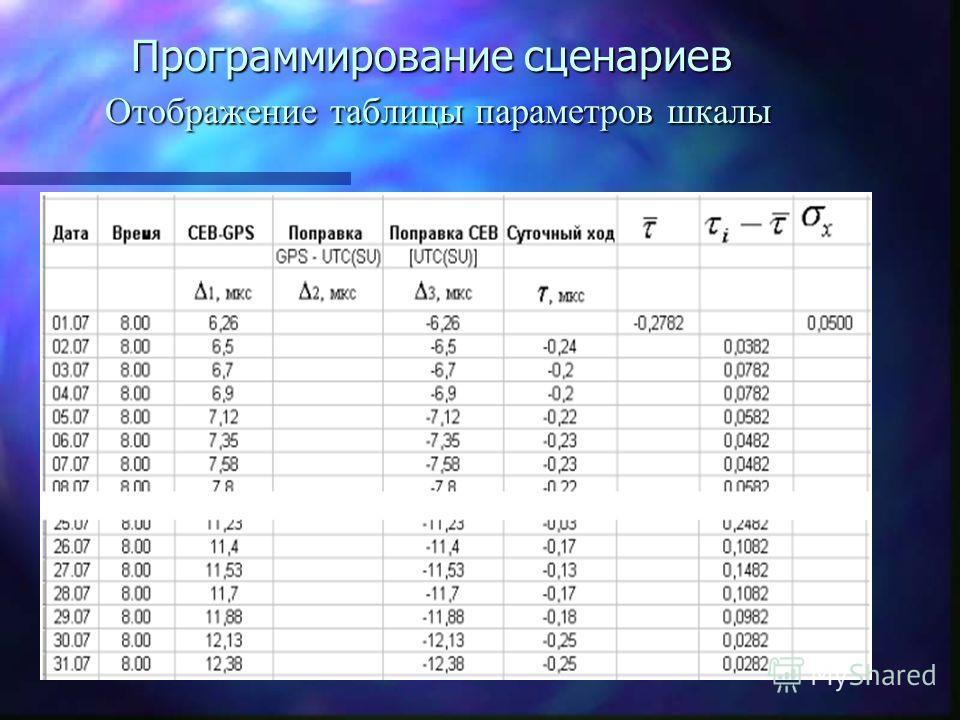 Программирование сценариев Отображение таблицы параметров шкалы