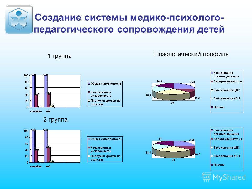 Создание системы медико-психолого- педагогического сопровождения детей 1 группа 2 группа Нозологический профиль