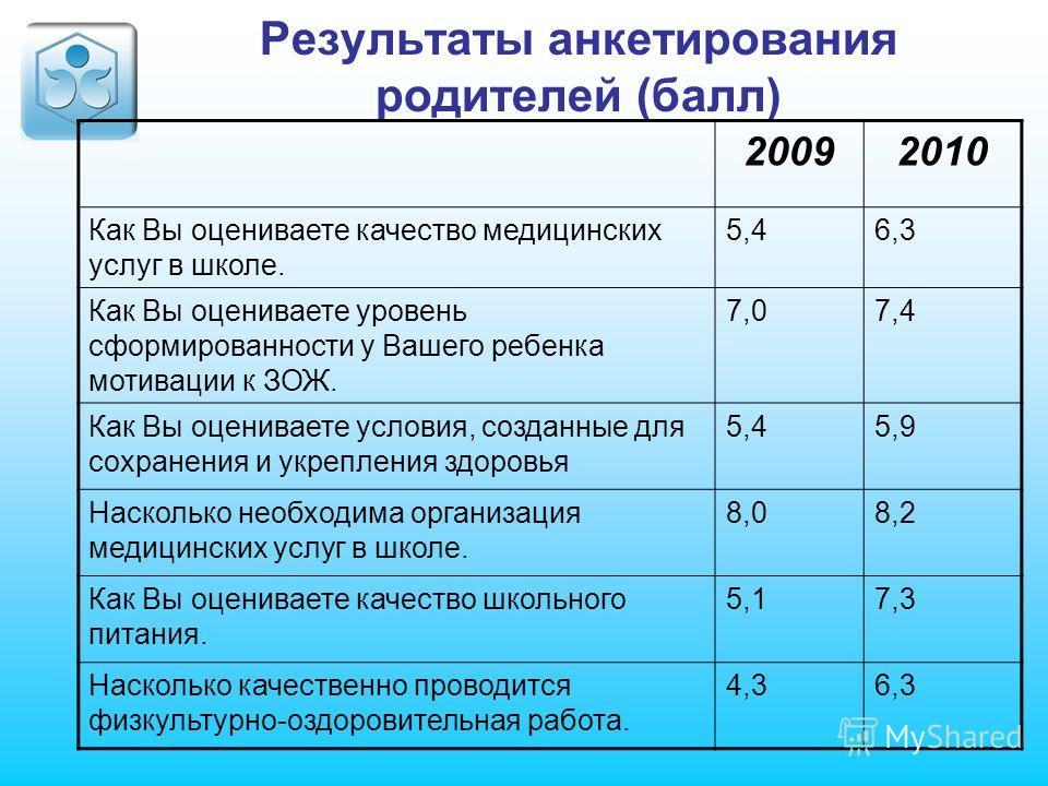Результаты анкетирования родителей (балл) 20092010 Как Вы оцениваете качество медицинских услуг в школе. 5,46,3 Как Вы оцениваете уровень сформированности у Вашего ребенка мотивации к ЗОЖ. 7,07,4 Как Вы оцениваете условия, созданные для сохранения и