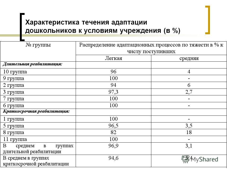 Характеристика течения адаптации дошкольников к условиям учреждения (в %)