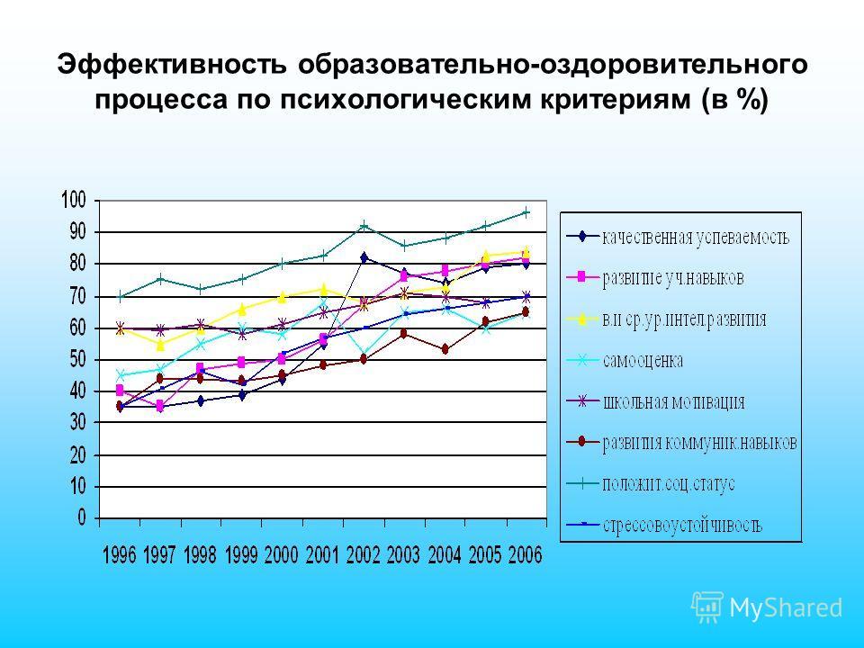 Эффективность образовательно-оздоровительного процесса по психологическим критериям (в %)