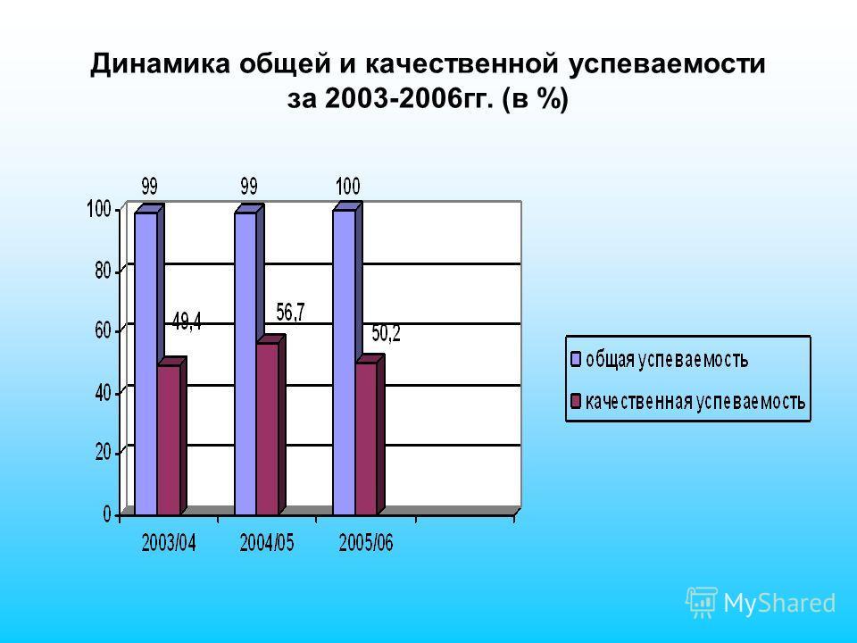 Динамика общей и качественной успеваемости за 2003-2006гг. (в %)