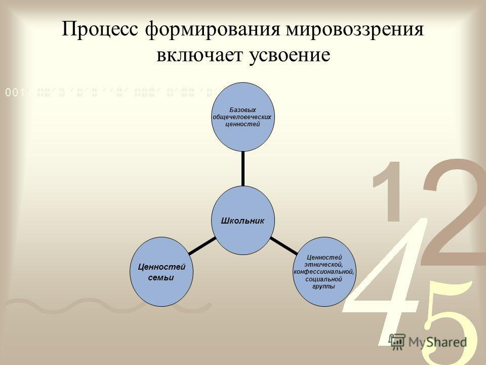 Школьник Базовых общечеловеческих ценностей Ценностей этнической, конфессиональной, социальной группы Ценностей семьи Процесс формирования мировоззрения включает усвоение