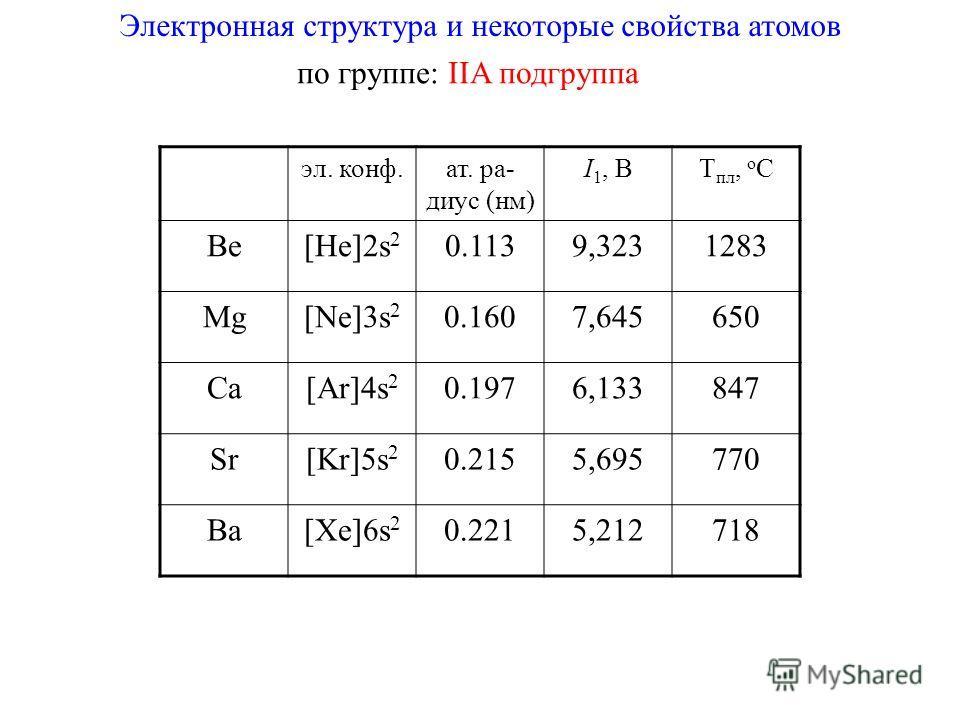 Электронная структура и некоторые свойства атомов по группе: IIA подгруппа эл. конф.ат. ра- диус (нм) I 1, ВT пл, о С Be[He]2s 2 0.1139,3231283 Mg[Ne]3s 2 0.1607,645650 Ca[Ar]4s 2 0.1976,133847 Sr[Kr]5s 2 0.2155,695770 Ba[Xe]6s 2 0.2215,212718