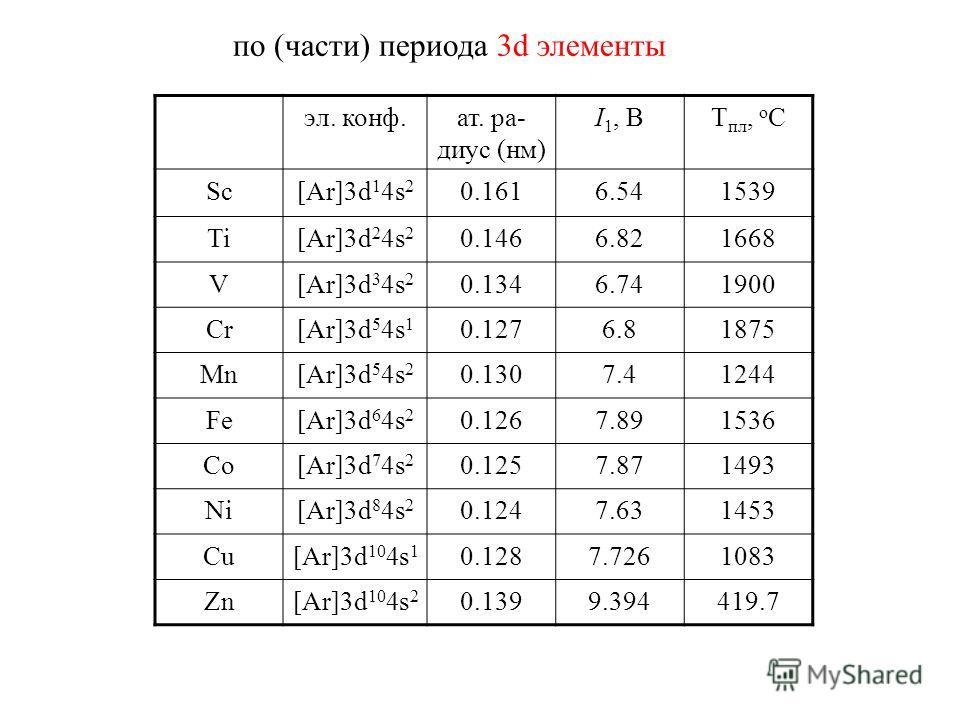 по (части) периода 3d элементы эл. конф.ат. ра- диус (нм) I 1, ВT пл, о С Sc[Ar]3d 1 4s 2 0.1616.541539 Ti[Ar]3d 2 4s 2 0.1466.821668 V[Ar]3d 3 4s 2 0.1346.741900 Cr[Ar]3d 5 4s 1 0.1276.81875 Mn[Ar]3d 5 4s 2 0.1307.41244 Fe[Ar]3d 6 4s 2 0.1267.891536