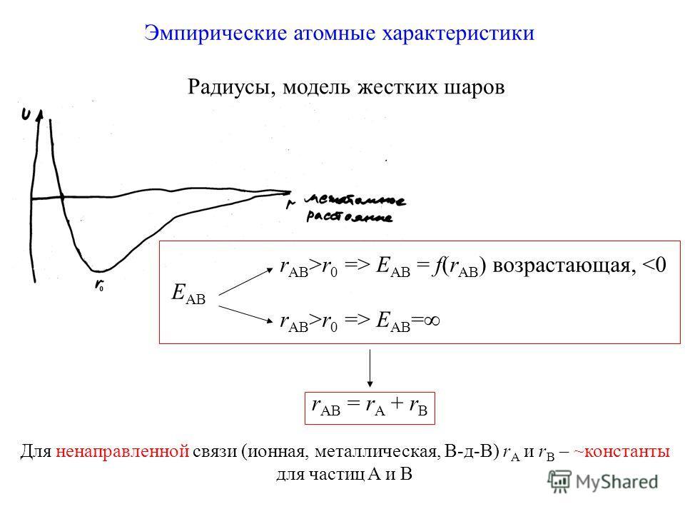 Эмпирические атомные характеристики Радиусы, модель жестких шаров r AB >r 0 => E AB = f(r AB ) возрастающая, r 0 => E AB = r AB = r A + r B Для ненаправленной связи (ионная, металлическая, В-д-В) r A и r B – ~константы для частиц A и B