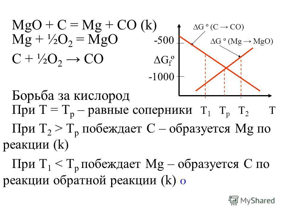 MgO + C = Mg + CO (k) ΔG º (C CO) Mg + ½O 2 = MgO -500 ΔG º (Mg MgO) C + ½O 2 CO ΔG f º -1000 Борьба за кислород При Т = Т р – равные соперники T 1 T р T 2 Т При Т 2 > Т р побеждает С – образуется Mg по реакции (k) При Т 1 < Т р побеждает Mg – образу