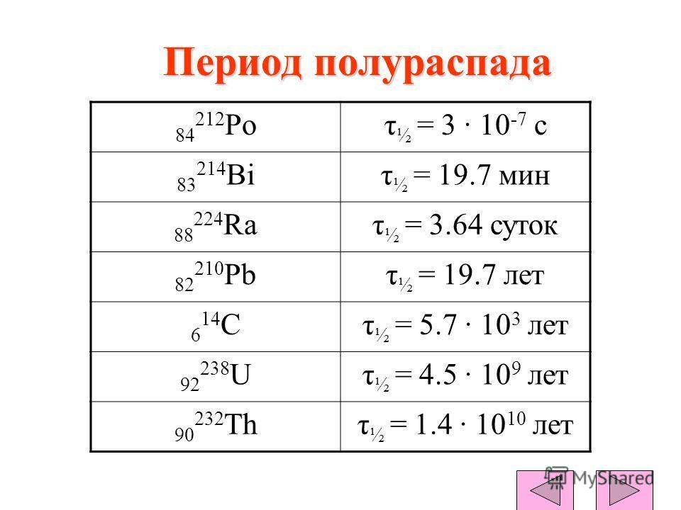 Период полураспада 84 212 Poτ ½ = 3 · 10 -7 с 83 214 Biτ ½ = 19.7 мин 88 224 Raτ ½ = 3.64 суток 82 210 Pbτ ½ = 19.7 лет 6 14 Cτ ½ = 5.7 · 10 3 лет 92 238 Uτ ½ = 4.5 · 10 9 лет 90 232 Thτ ½ = 1.4 · 10 10 лет