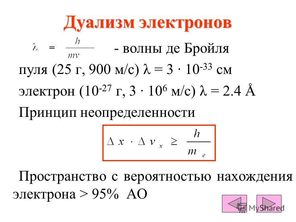 Дуализм электронов - волны де Бройля пуля (25 г, 900 м/с) λ = 3 · 10 -33 см электрон (10 -27 г, 3 · 10 6 м/с) λ = 2.4 Å Принцип неопределенности Пространство с вероятностью нахождения электрона > 95% АО