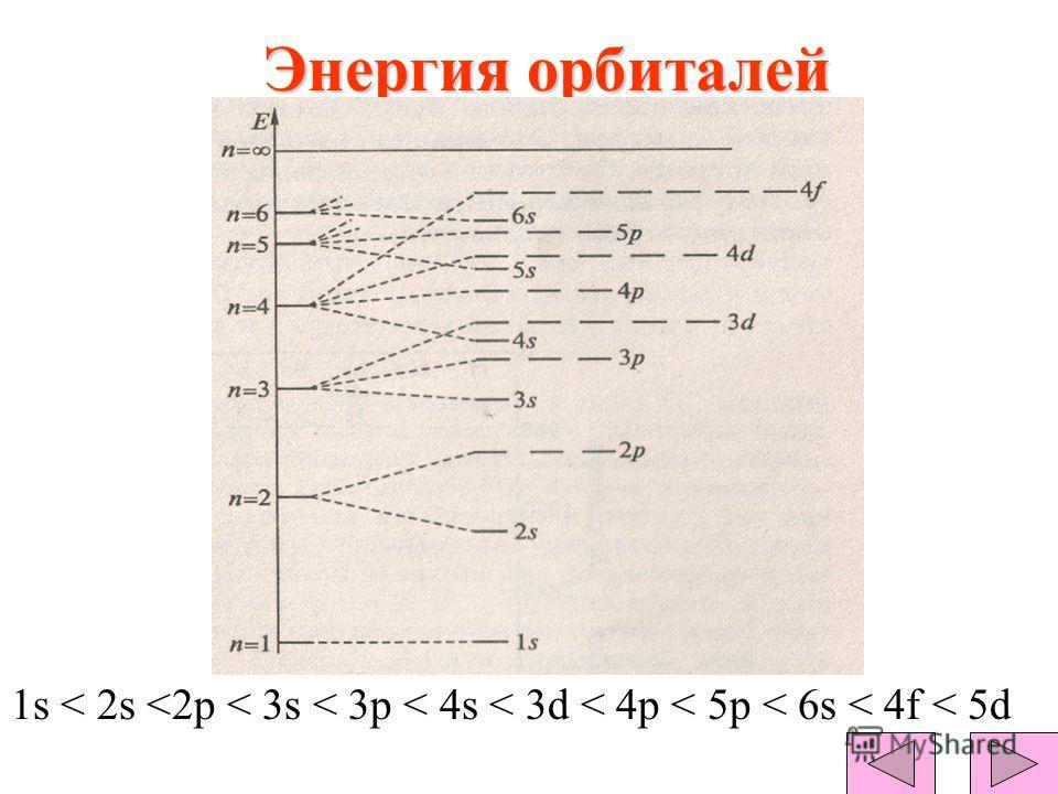 Энергия орбиталей 1s < 2s