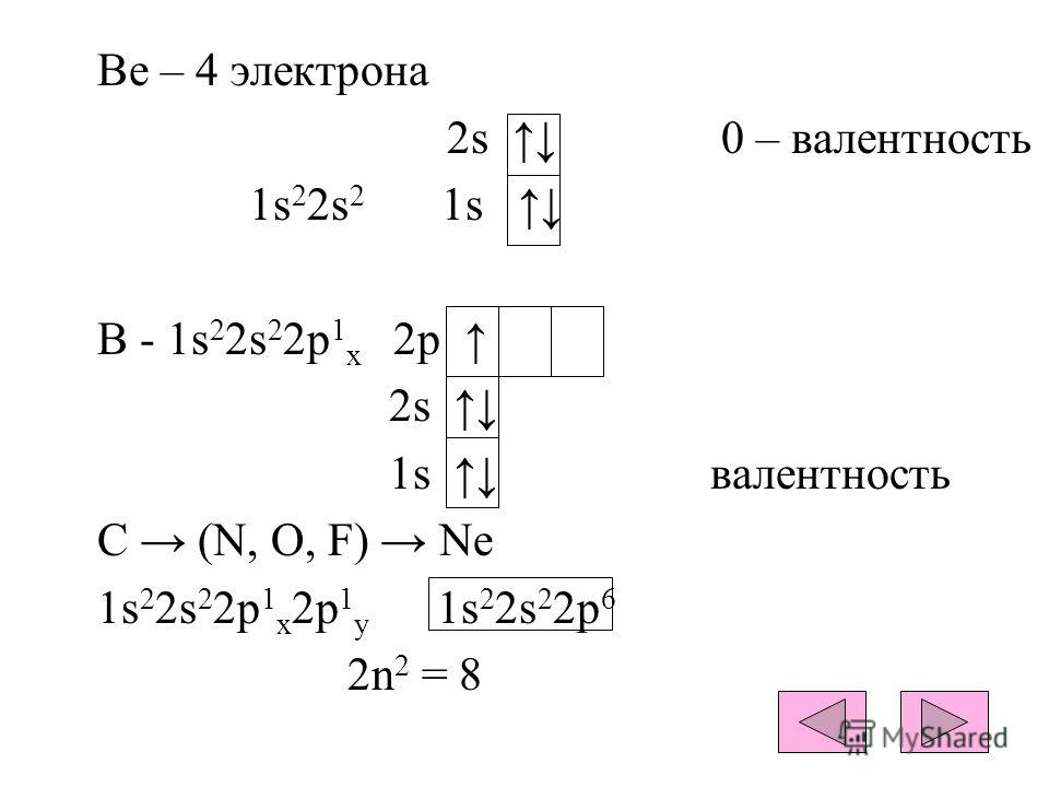 Be – 4 электрона 2s 0 – валентность 1s 2 2s 2 1s B - 1s 2 2s 2 2p 1 x 2p 2s 1s валентность С (N, O, F) Ne 1s 2 2s 2 2p 1 x 2p 1 y 1s 2 2s 2 2p 6 2n 2 = 8