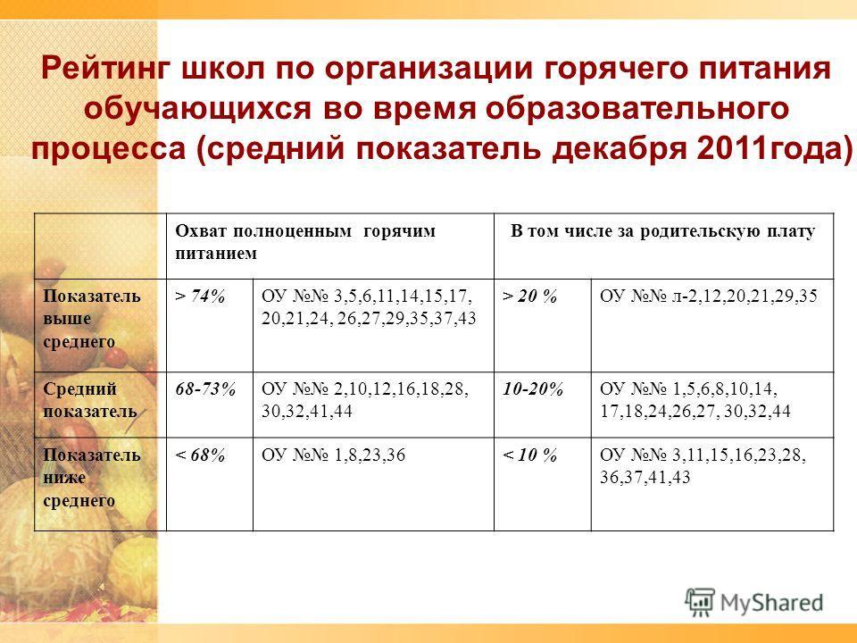 Рейтинг школ по организации горячего питания обучающихся во время образовательного процесса (средний показатель декабря 2011года) Охват полноценным горячим питанием В том числе за родительскую плату Показатель выше среднего > 74%ОУ 3,5,6,11,14,15,17,