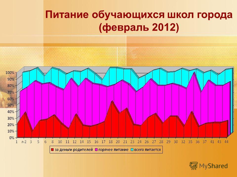 Питание обучающихся школ города (февраль 2012)