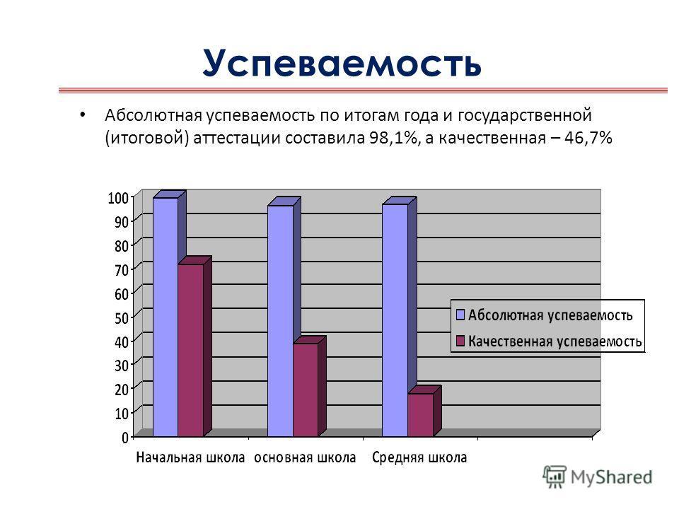 Успеваемость Абсолютная успеваемость по итогам года и государственной (итоговой) аттестации составила 98,1%, а качественная – 46,7%