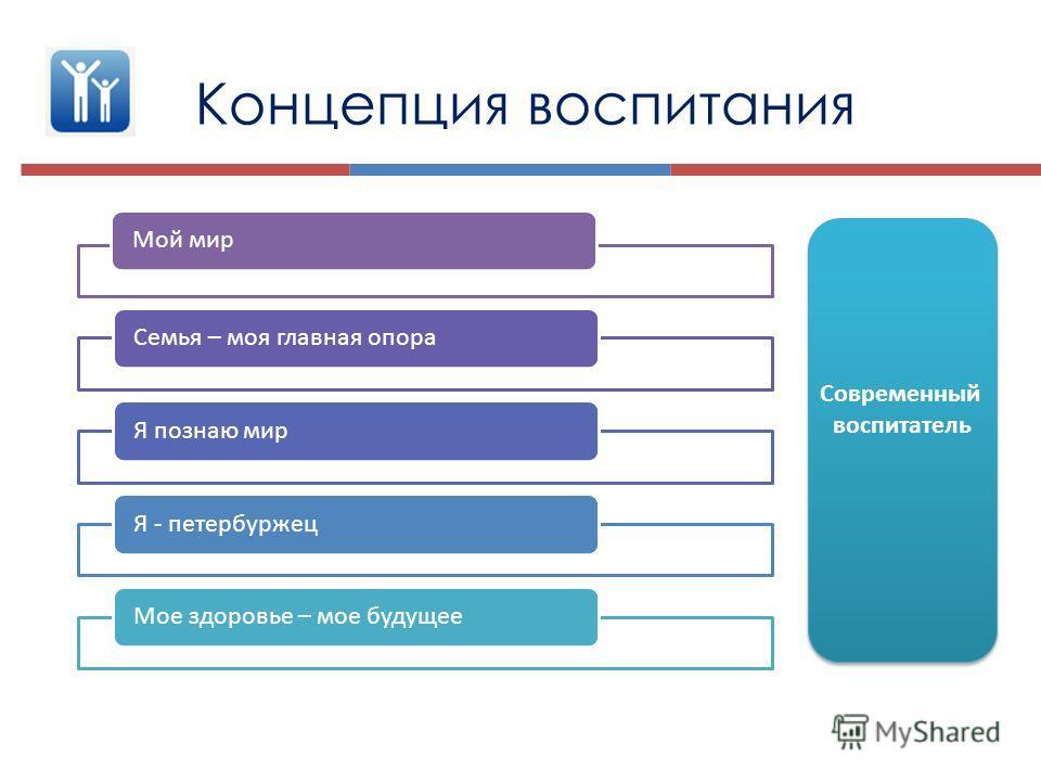 Современный воспитатель Современный воспитатель Концепция воспитания Мой мирСемья – моя главная опораЯ познаю мир Я - петербуржецМое здоровье – мое будущее