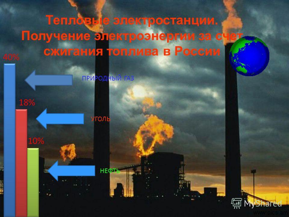 ПРИРОДНЫЙ ГАЗ УГОЛЬ НЕФТЬ Тепловые электростанции. Получение электроэнергии за счет сжигания топлива в России
