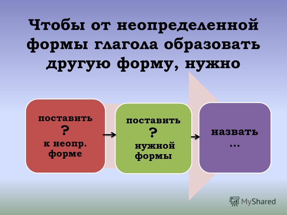 Чтобы от неопределенной формы глагола образовать другую форму, нужно поставить ? к неопр. форме поставить ? нужной формы назвать …