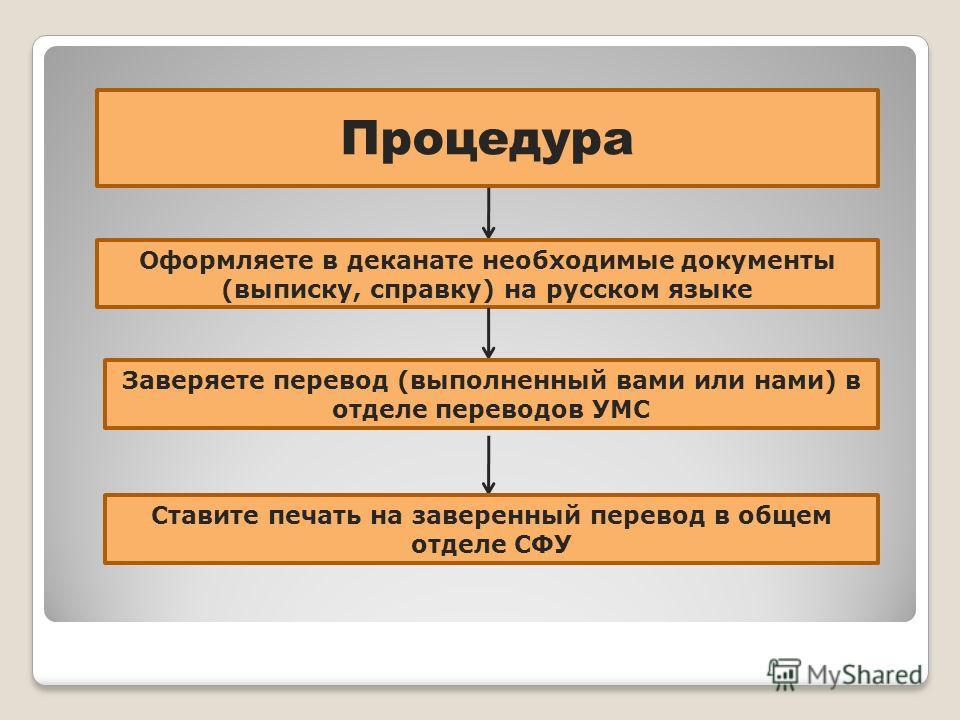 Процедура Оформляете в деканате необходимые документы (выписку, справку) на русском языке Заверяете перевод (выполненный вами или нами) в отделе переводов УМС Ставите печать на заверенный перевод в общем отделе СФУ