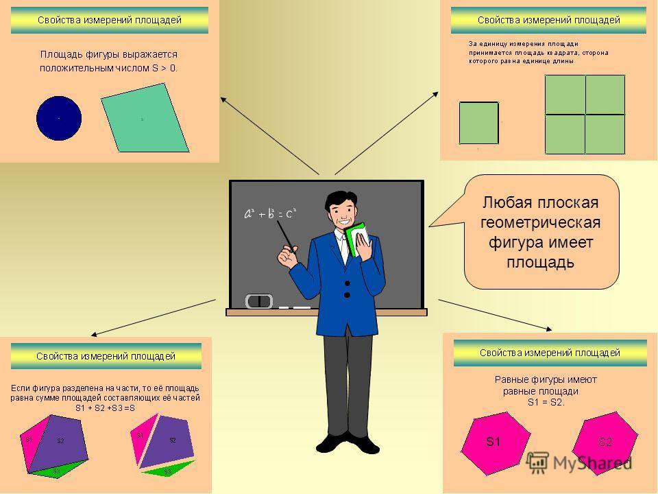 Площадью называется величина, характеризующая размер геометрической фигуры. Определение площадей геометрических фигур – одна из древнейших практических задач. Правильный подход к их решению был найден не сразу. Древние греки умели правильно находить