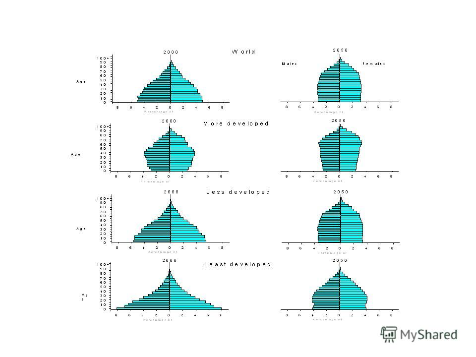 Population Pyramids: Age and Sex Distribution, 2000 and 2050 Source: The Sex and Age Distribution of the World Populations: the 1998 Revision, Volume II. The Population Division, Department of Economic and Social Affairs, United Nations Secretariat.