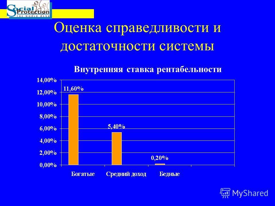 Оценка справедливости и достаточности системы Внутренняя ставка рентабельности