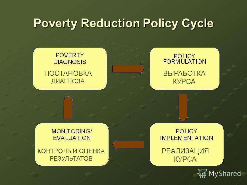 Poverty Reduction Policy Cycle ПОСТАНОВКА ДИАГНОЗА ВЫРАБОТКА КУРСА РЕАЛИЗАЦИЯ КУРСА КОНТРОЛЬ И ОЦЕНКА РЕЗУЛЬТАТОВ