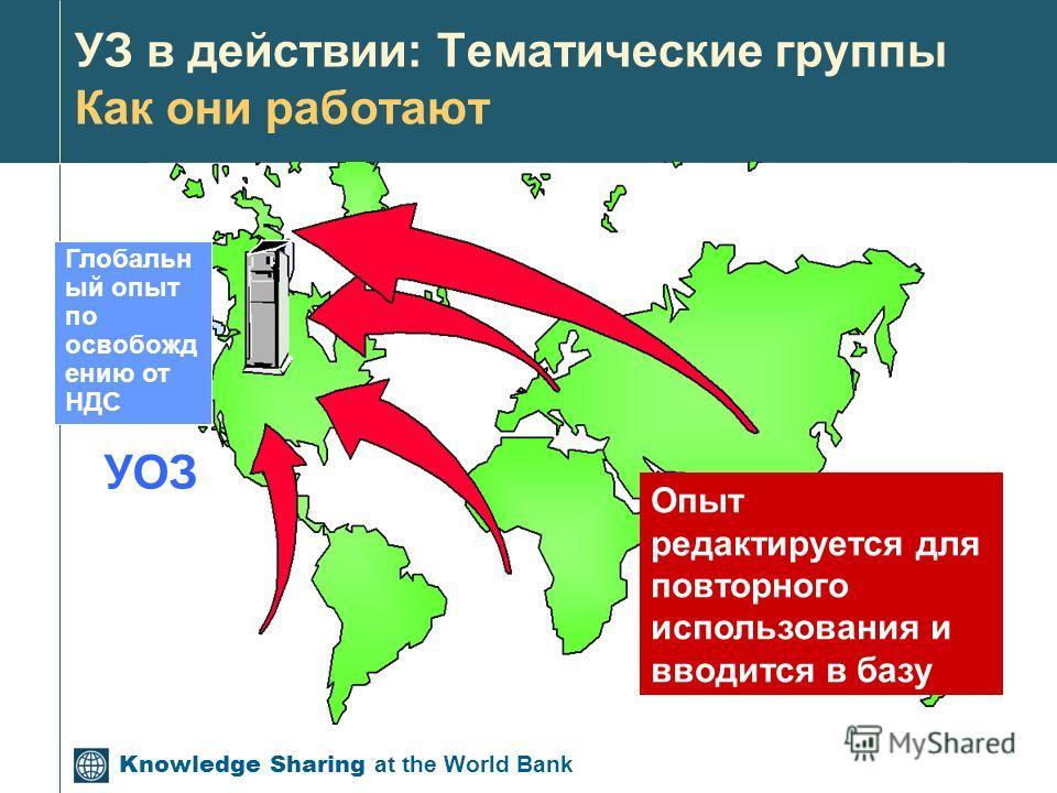 Knowledge Sharing at the World Bank УЗ в действии: Тематические группы Как они работают УОЗ Глобальн ый опыт по освобожд ению от НДС Опыт редактируется для повторного использования и вводится в базу данных по знаниям