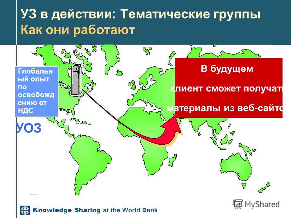 Knowledge Sharing at the World Bank УЗ в действии: Тематические группы Как они работают В будущем клиент сможет получать материалы из веб-сайтов УОЗ Глобальн ый опыт по освобожд ению от НДС