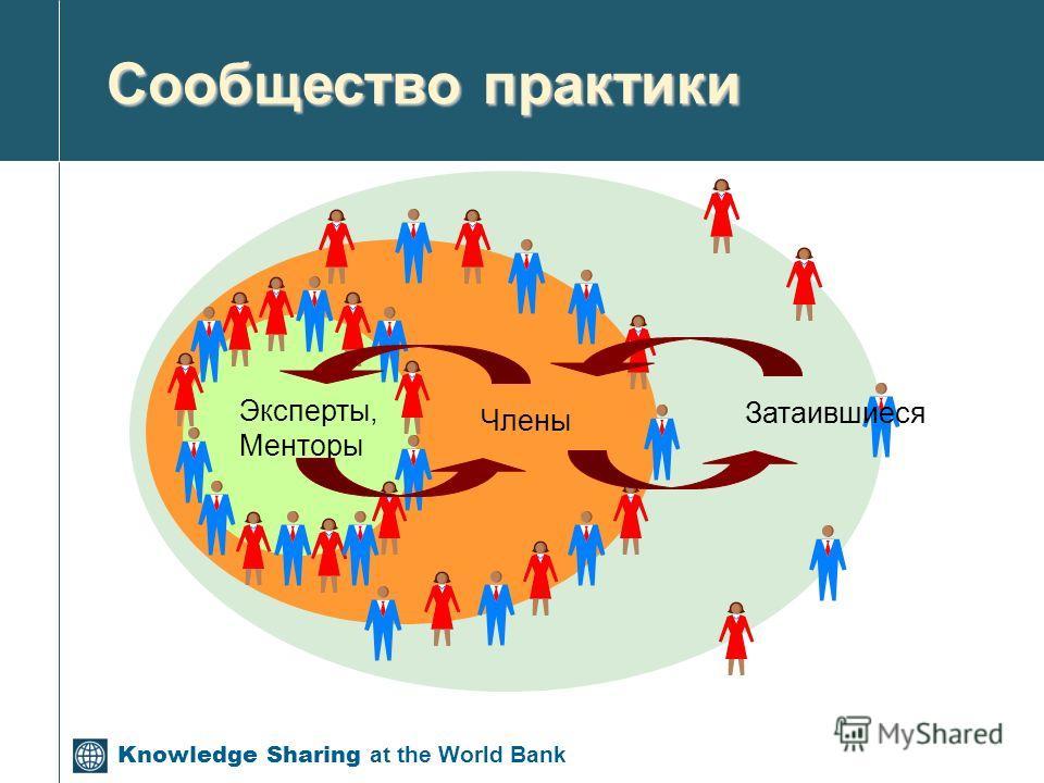 Knowledge Sharing at the World Bank Сообщество практики Эксперты, Менторы Члены Затаившиеся