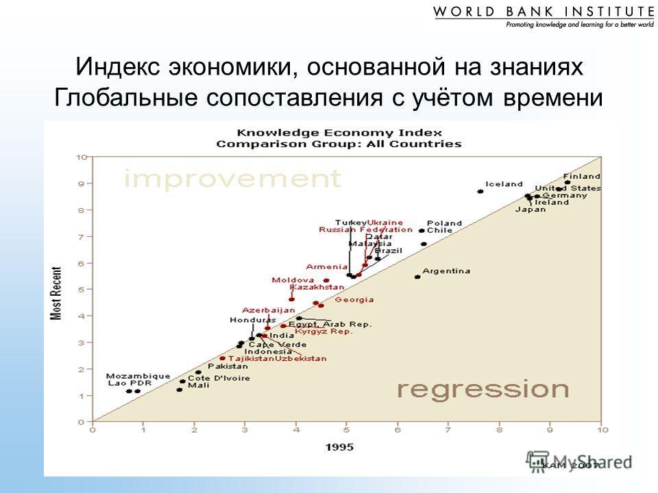 Индекс экономики, основанной на знаниях Глобальные сопоставления с учётом времени