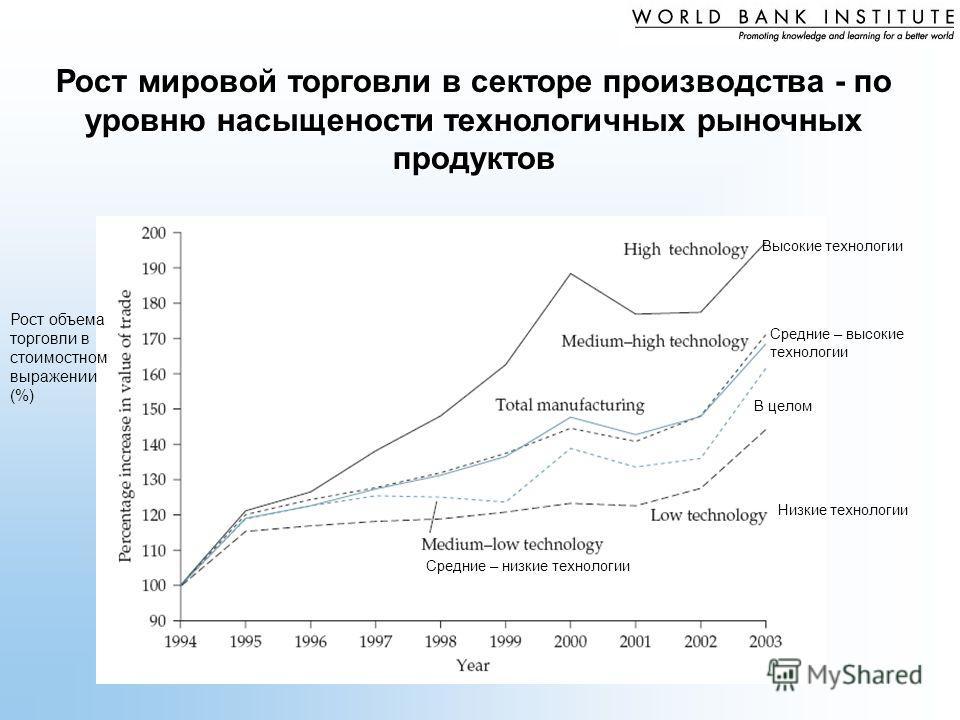 Рост мировой торговли в секторе производства - по уровню насыщености технологичных рыночных продуктов Высокие технологии Средние – высокие технологии В целом Низкие технологии Средние – низкие технологии Рост объема торговли в стоимостном выражении (