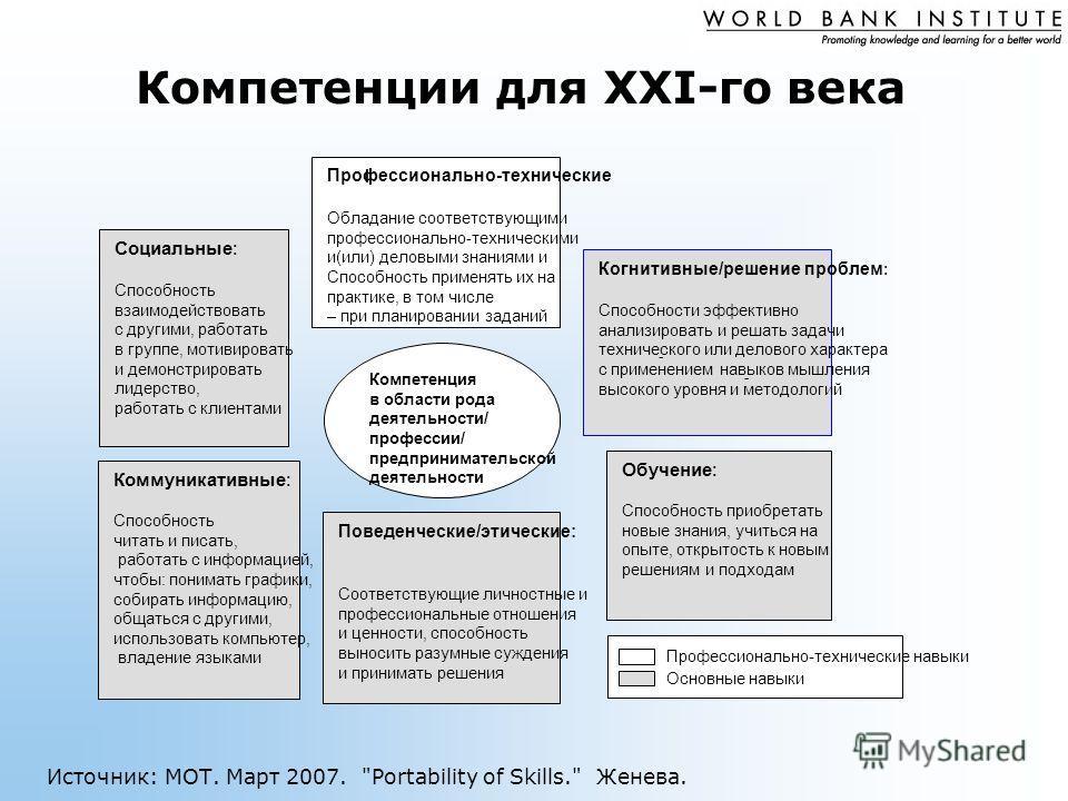 Источник: МОТ. Март 2007. Portability of Skills. Женева. Компетенции для XXI-го века