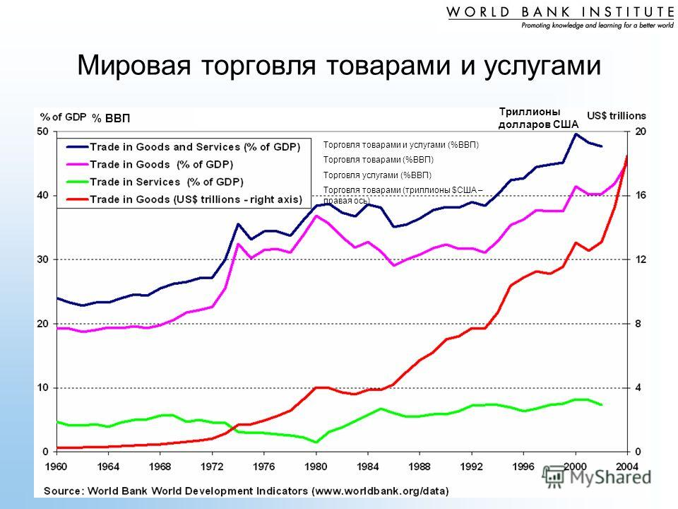 Мировая торговля товарами и услугами % ВВП Торговля товарами и услугами (%ВВП) Торговля товарами (%ВВП) Торговля услугами (%ВВП) Торговля товарами (триллионы $США – правая ось) Триллионы долларов США