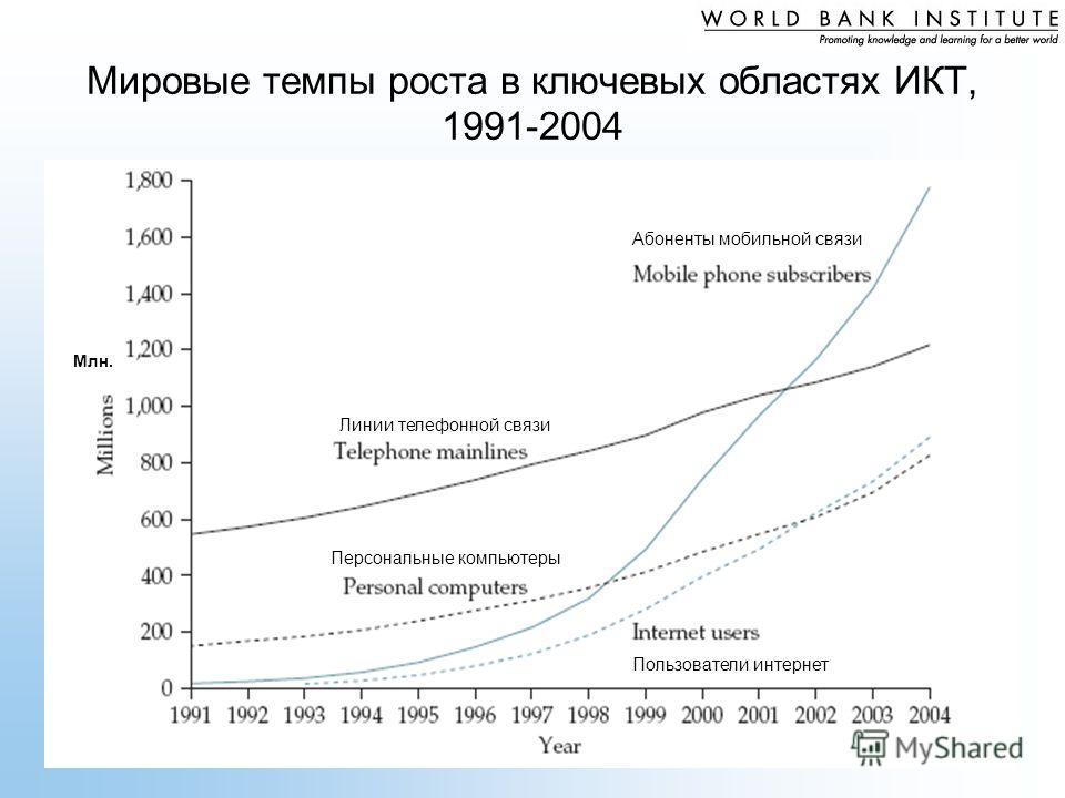 Мировые темпы роста в ключевых областях ИКТ, 1991-2004 Млн. Персональные компьютеры Линии телефонной связи Абоненты мобильной связи Пользователи интернет